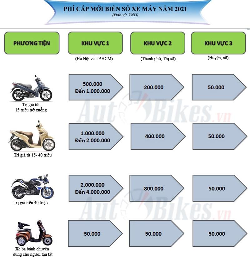 Phí cấp mới biển số xe máy năm 2021 là bao nhiêu?