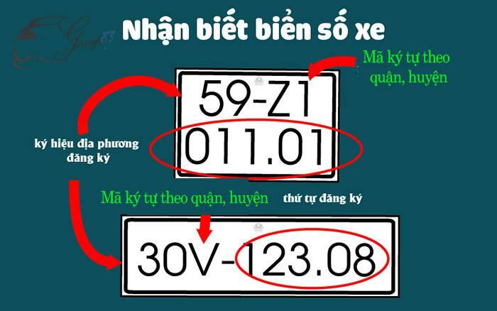 biển số xe Sài Gòn